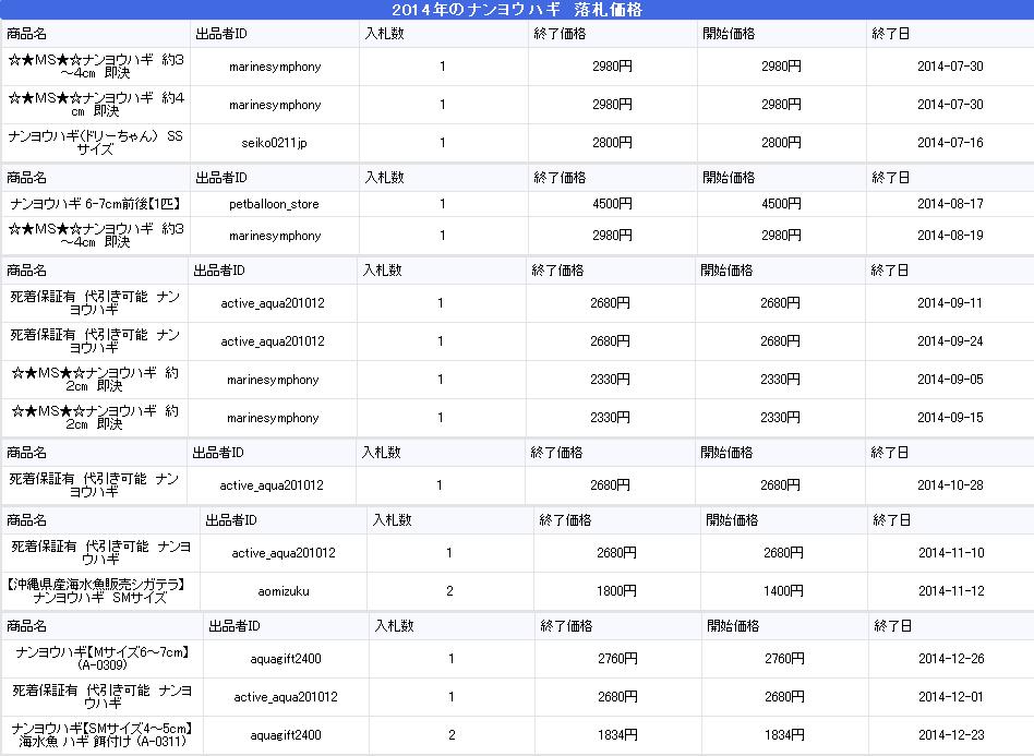 ナンヨウハギ2014年の値段