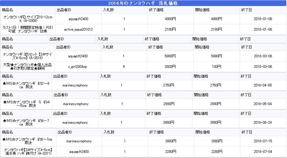 ナンヨウハギ2016年の値段