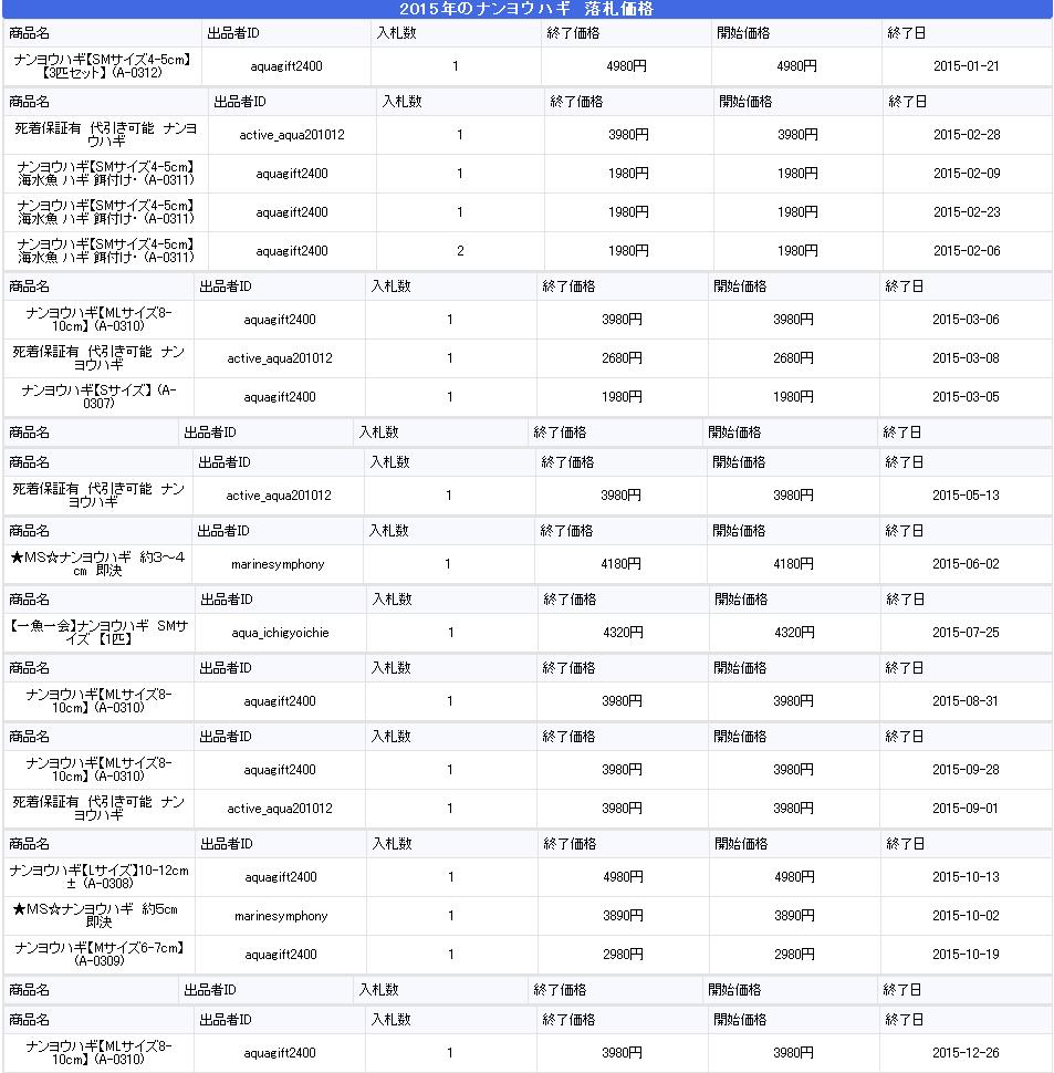 ナンヨウハギ2015年の値段