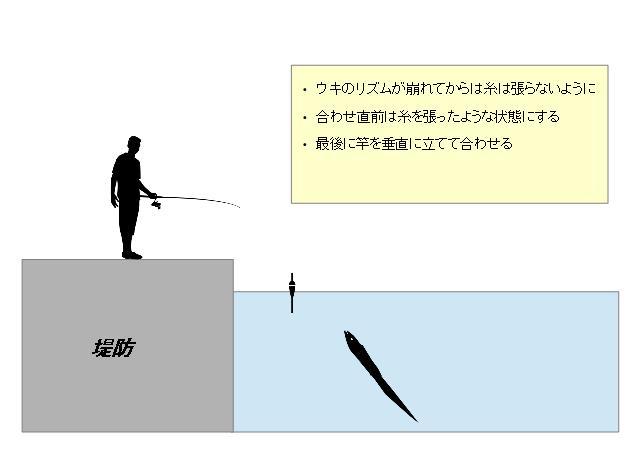 太刀魚 ウキ釣り合わせ方