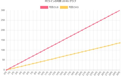 peライン lb kg グラフ